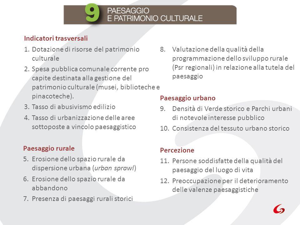 Indicatori trasversali 1.Dotazione di risorse del patrimonio culturale 2.Spesa pubblica comunale corrente pro capite destinata alla gestione del patri