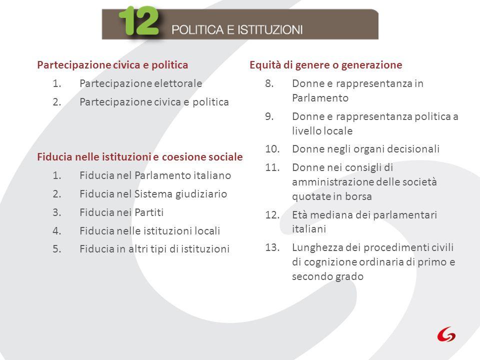 Partecipazione civica e politica 1.Partecipazione elettorale 2.Partecipazione civica e politica Fiducia nelle istituzioni e coesione sociale 1.Fiducia