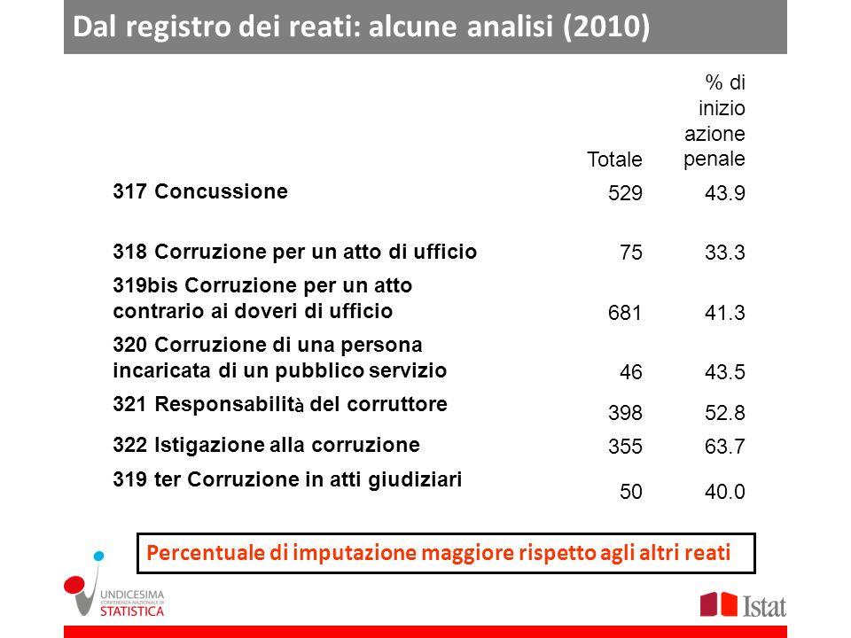 Dal registro dei reati: alcune analisi (2010) Totale % di inizio azione penale 317 Concussione 52943.9 318 Corruzione per un atto di ufficio 7533.3 31