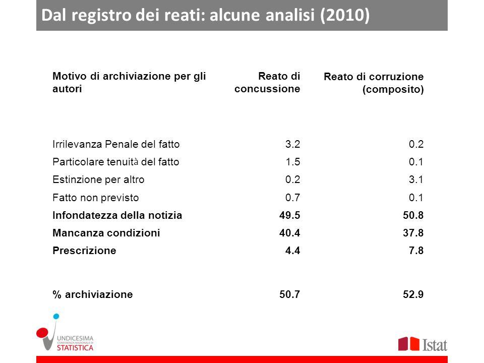 Dal registro dei reati: alcune analisi (2010) Motivo di archiviazione per gli autori Reato di concussione Reato di corruzione (composito) Irrilevanza