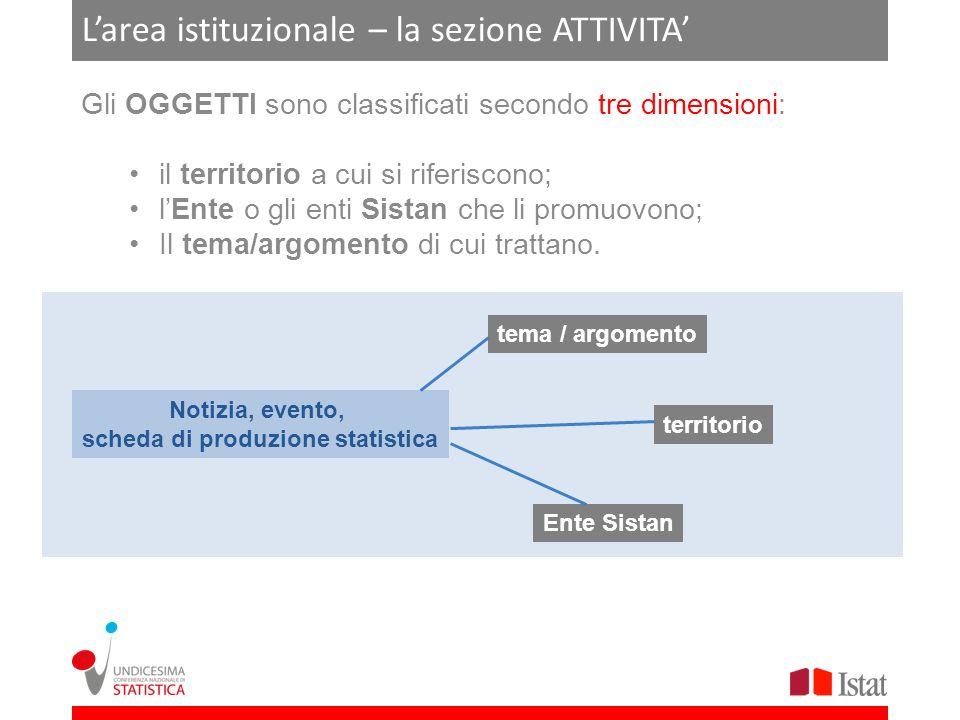 Larea istituzionale – la sezione ATTIVITA Gli OGGETTI sono classificati secondo tre dimensioni: il territorio a cui si riferiscono; lEnte o gli enti S