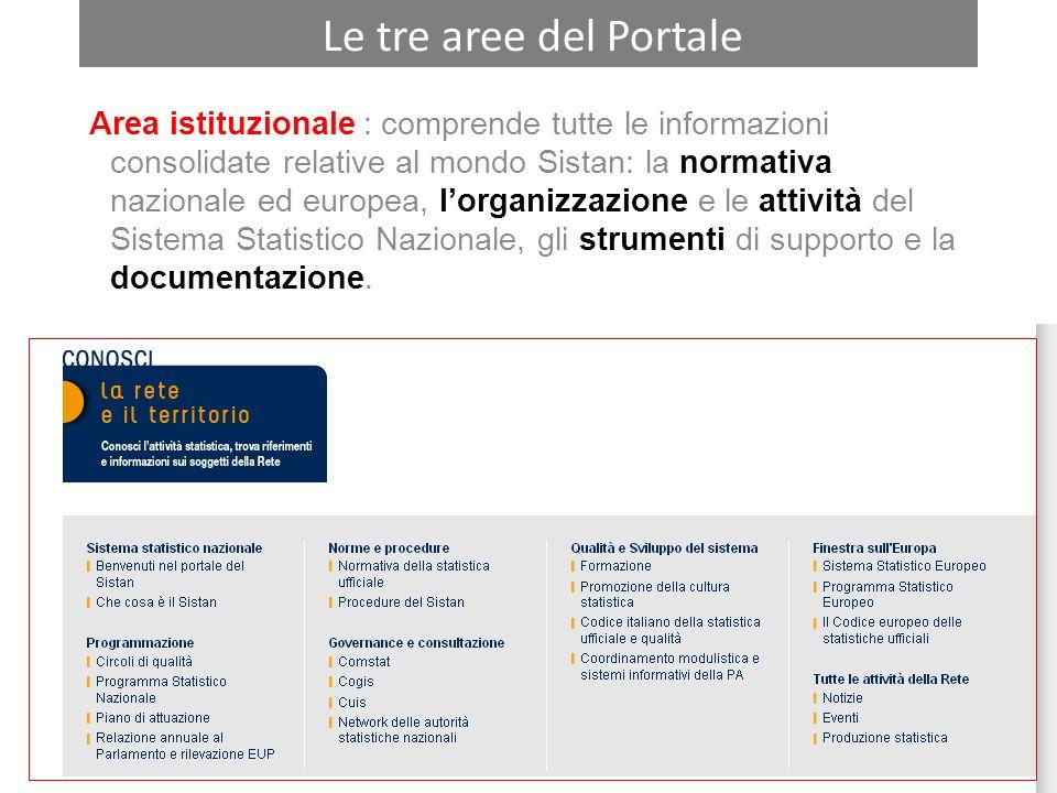 Le tre aree del Portale Area istituzionale : comprende tutte le informazioni consolidate relative al mondo Sistan: la normativa nazionale ed europea,