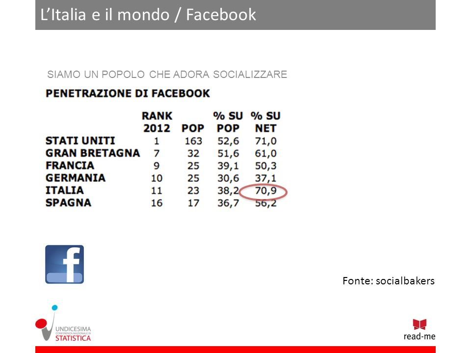 LItalia e il mondo / Facebook SIAMO UN POPOLO CHE ADORA SOCIALIZZARE Fonte: socialbakers