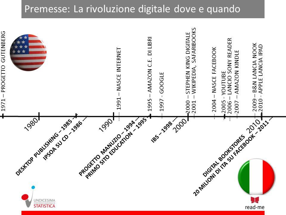Premesse: La rivoluzione digitale dove e quando --- 1971 – PROGETTO GUTENBERG ----- 1991 – NASCE INTERNET --- 1995 – AMAZON C.E.