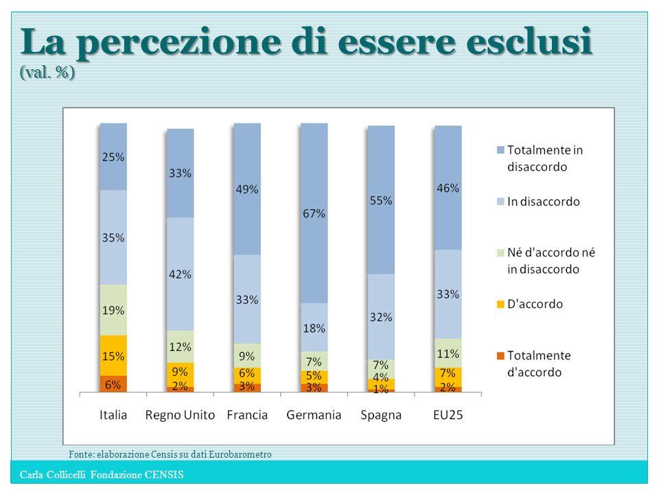 La percezione di essere esclusi (val. %) Fonte: elaborazione Censis su dati Eurobarometro Carla Collicelli Fondazione CENSIS