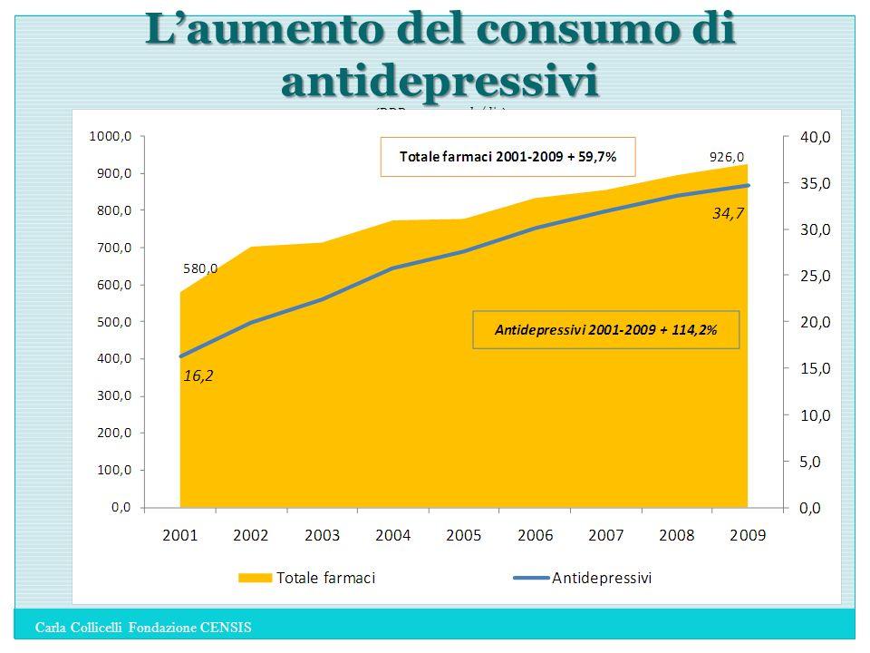Laumento del consumo di antidepressivi (DDD per 1.000 ab./die) Carla Collicelli Fondazione CENSIS
