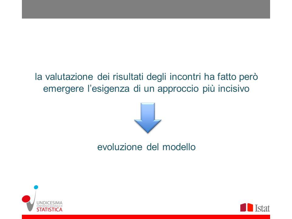 la valutazione dei risultati degli incontri ha fatto però emergere lesigenza di un approccio più incisivo evoluzione del modello