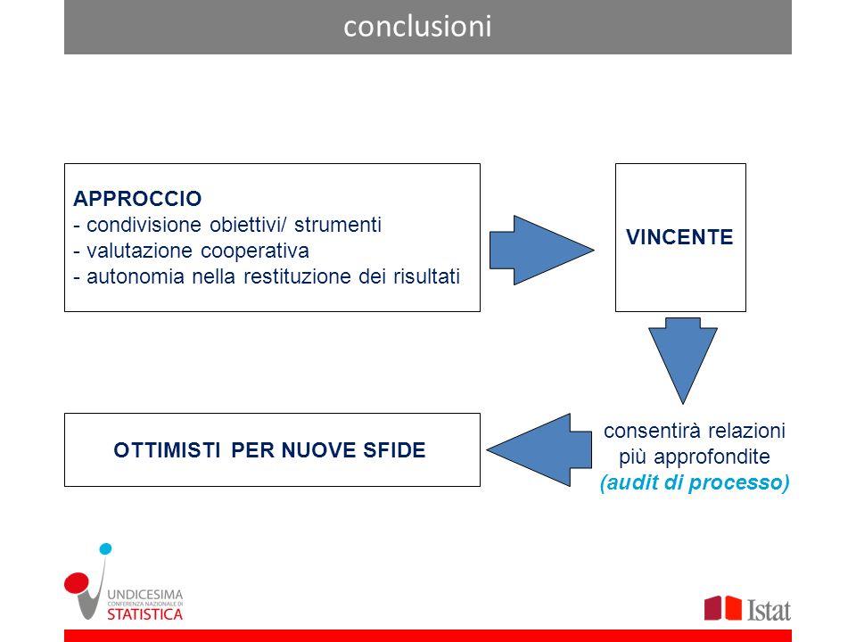 conclusioni APPROCCIO - condivisione obiettivi/ strumenti - valutazione cooperativa - autonomia nella restituzione dei risultati VINCENTE OTTIMISTI PER NUOVE SFIDE consentirà relazioni più approfondite (audit di processo)