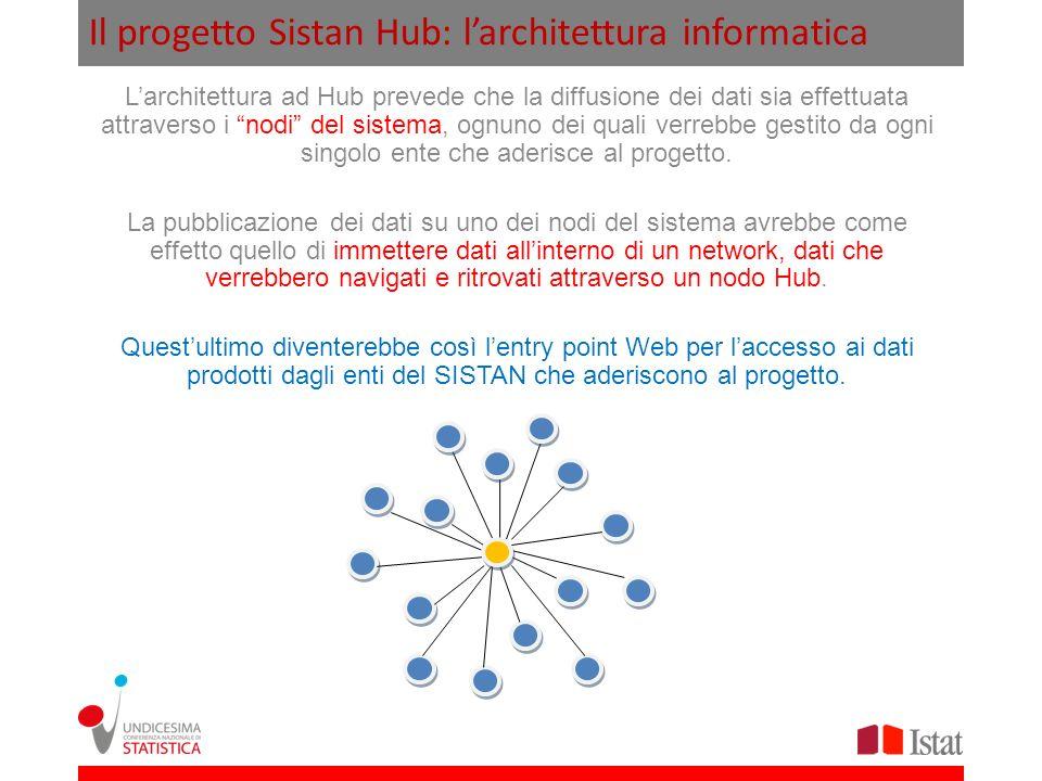 Il progetto Sistan Hub: larchitettura informatica Larchitettura ad Hub prevede che la diffusione dei dati sia effettuata attraverso i nodi del sistema