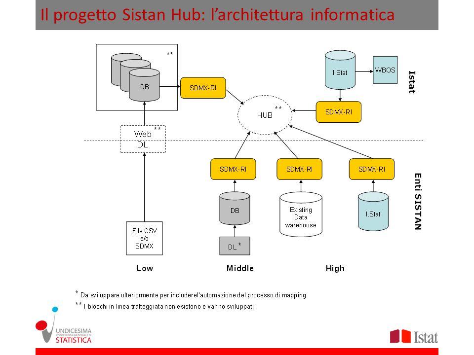 Il progetto Sistan Hub: la governance + statistiche di interesse specifico degli enti + statistiche non PSN di altri enti di qualità adeguata + statistiche PSN di altri enti contenuti attuali e prospettici di I.Stat
