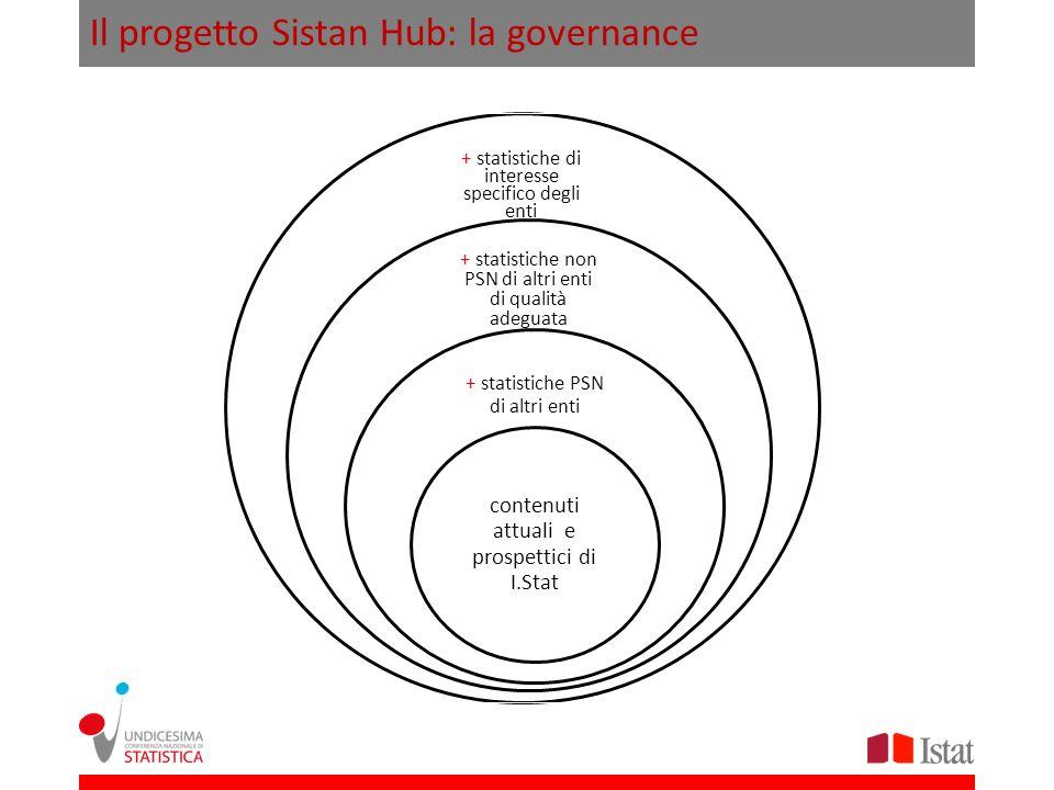 Il progetto Sistan Hub: la governance + statistiche di interesse specifico degli enti + statistiche non PSN di altri enti di qualità adeguata + statis