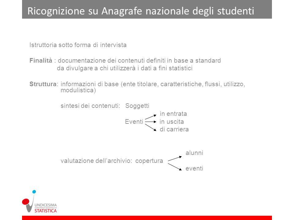 Ricognizione su Anagrafe nazionale degli studenti Istruttoria sotto forma di intervista Finalità : documentazione dei contenuti definiti in base a sta