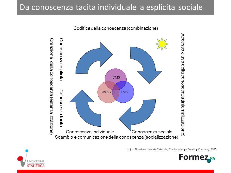 CMS LMSWeb 2.0 Creazione della conoscenza (esternalizzazione) Codifica della conoscenza (combinazione) Accesso e uso della conoscenza (internalizzazione) Scambio e comunicazione della conoscenza (socializzazione) Conoscenza tacita Conoscenza esplicita Conoscenza individualeConoscenza sociale Da conoscenza tacita individuale a esplicita sociale Ikujiro Nonaka e Hirotaka Takeuchi, The Knowledge Creating Company, 1995