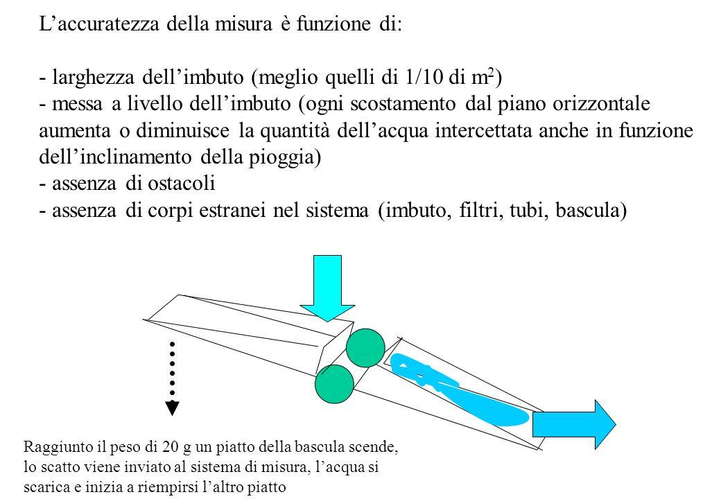 Laccuratezza della misura è funzione di: - larghezza dellimbuto (meglio quelli di 1/10 di m 2 ) - messa a livello dellimbuto (ogni scostamento dal pia