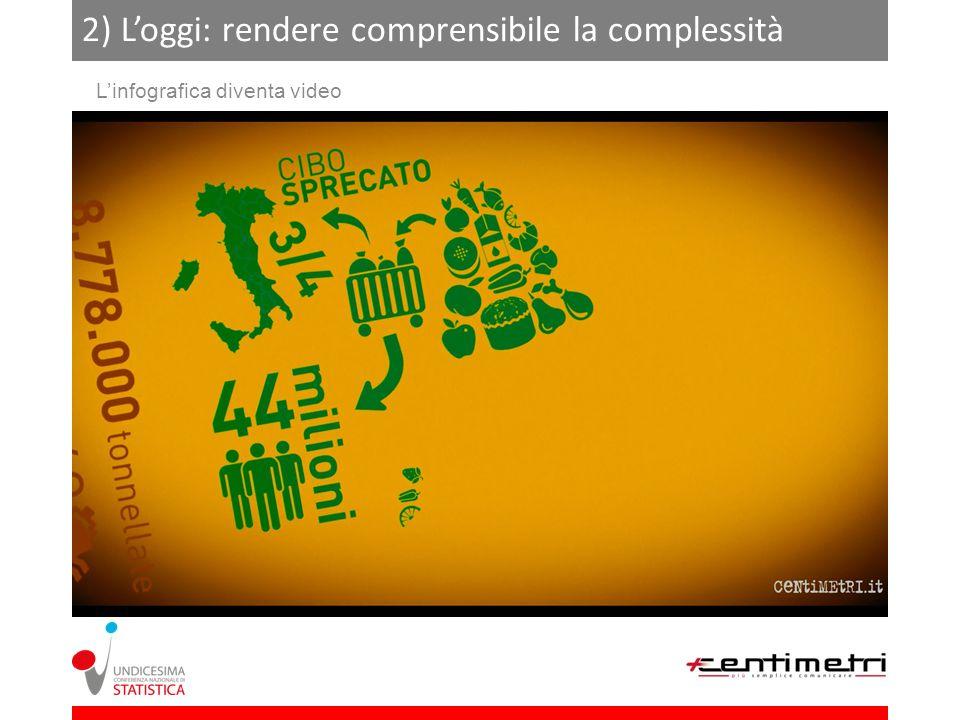 2) Loggi: rendere comprensibile la complessità Linfografica diventa video