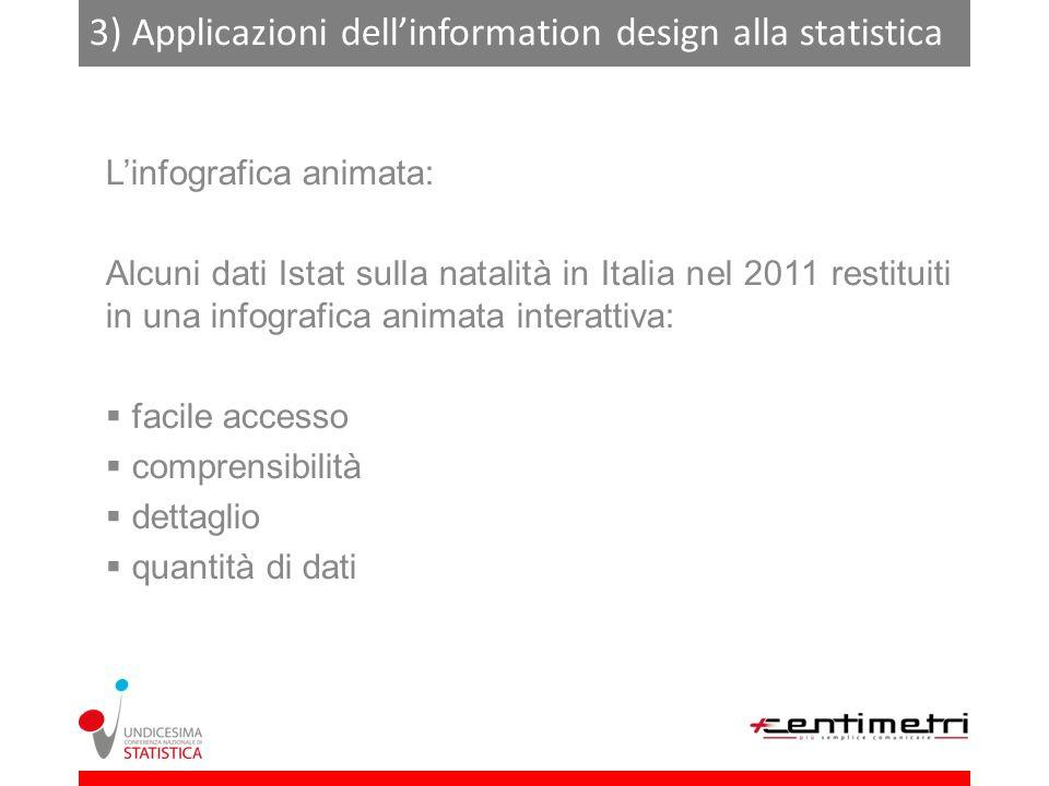 3) Applicazioni dellinformation design alla statistica Linfografica animata: Alcuni dati Istat sulla natalità in Italia nel 2011 restituiti in una infografica animata interattiva: facile accesso comprensibilità dettaglio quantità di dati