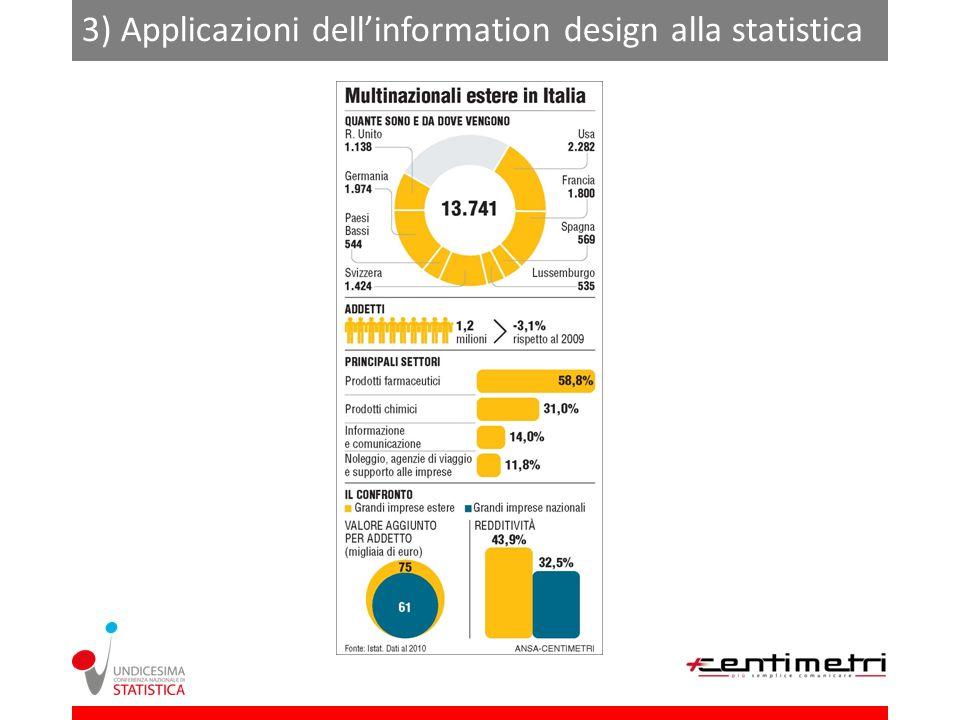 3) Applicazioni dellinformation design alla statistica XXX