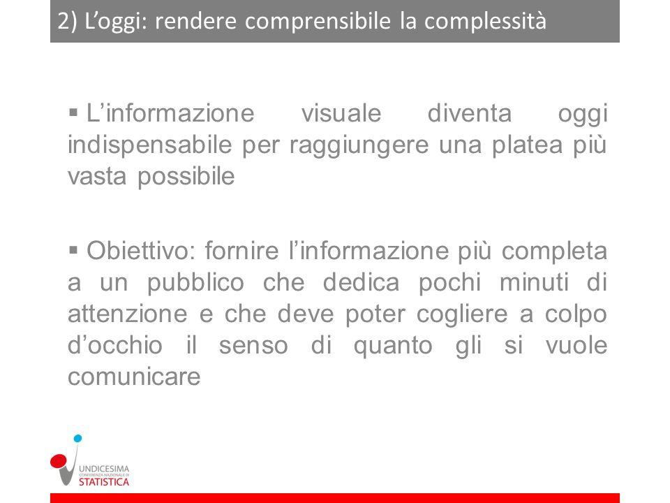 2) Loggi: rendere comprensibile la complessità
