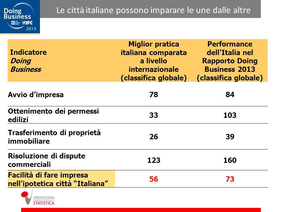 Le città italiane possono imparare le une dalle altre Indicatore Doing Business Miglior pratica italiana comparata a livello internazionale (classifica globale) Performance dellItalia nel Rapporto Doing Business 2013 (classifica globale) Avvio dimpresa7884 Ottenimento dei permessi edilizi 33103 Trasferimento di proprietà immobiliare 2639 Risoluzione di dispute commerciali 123160 Facilità di fare impresa nellipotetica città Italiana 5673