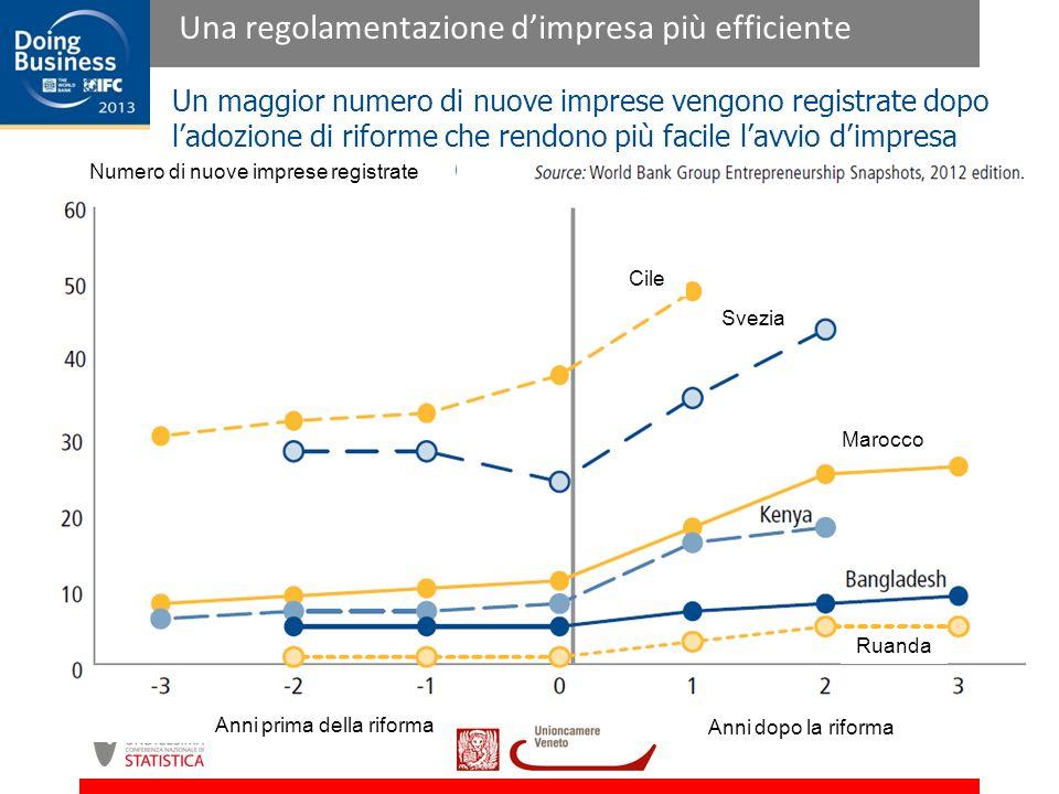 Un maggior numero di nuove imprese vengono registrate dopo ladozione di riforme che rendono più facile lavvio dimpresa Cile Svezia Marocco Ruanda Numero di nuove imprese registrate Anni prima della riforma Anni dopo la riforma Una regolamentazione dimpresa più efficiente