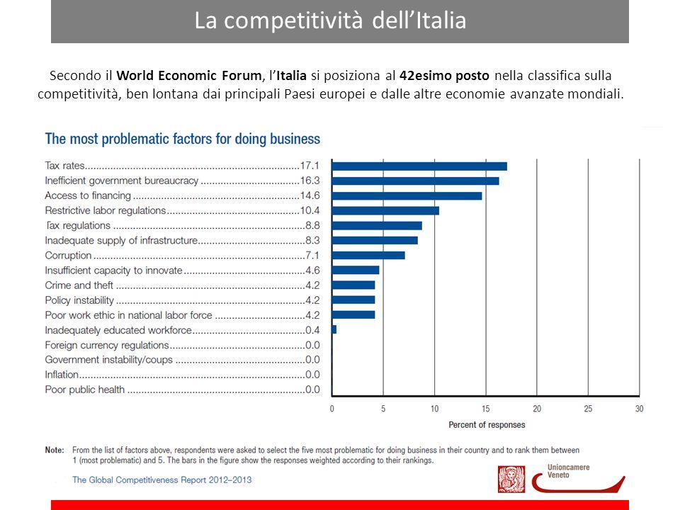 La competitività dellItalia Secondo il World Economic Forum, lItalia si posiziona al 42esimo posto nella classifica sulla competitività, ben lontana dai principali Paesi europei e dalle altre economie avanzate mondiali.