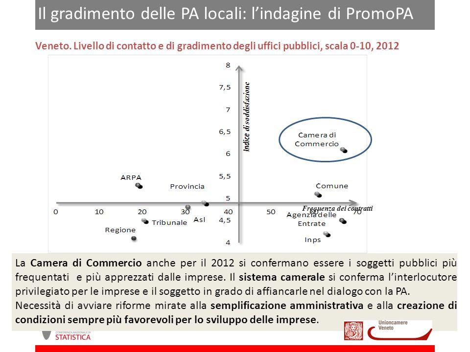 Il gradimento delle PA locali: lindagine di PromoPA Veneto.