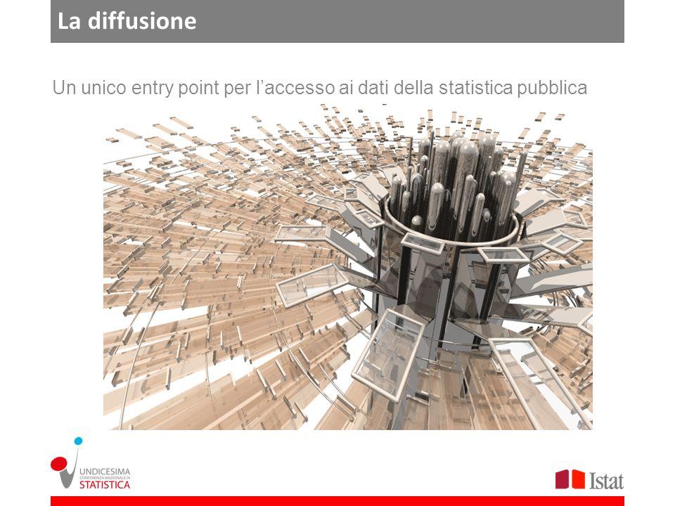 La diffusione Un unico entry point per laccesso ai dati della statistica pubblica