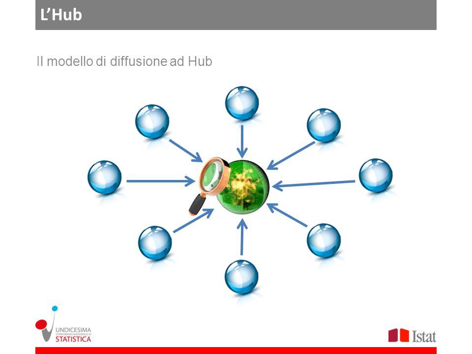 LHub Il modello di diffusione ad Hub
