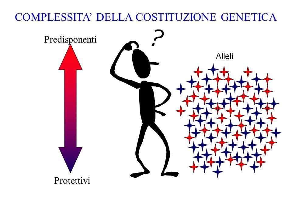 v v v v Protettivi Predisponenti Alleli COMPLESSITA DELLA COSTITUZIONE GENETICA