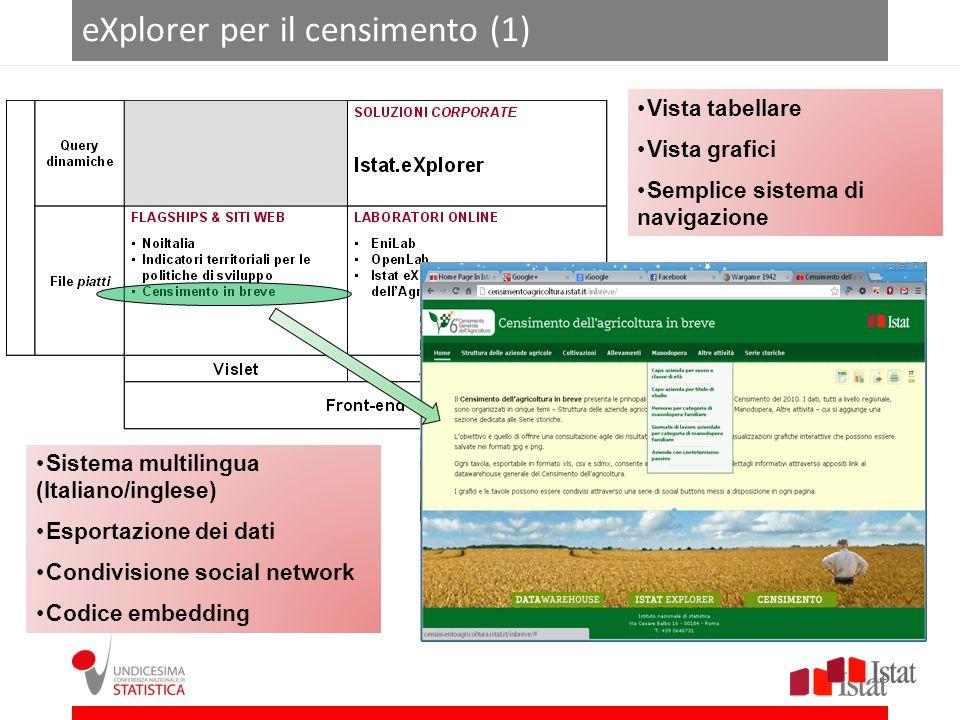 eXplorer per il censimento (1) Sistema multilingua (Italiano/inglese) Esportazione dei dati Condivisione social network Codice embedding Vista tabella