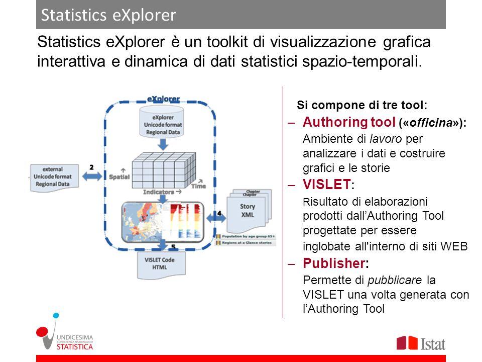 Statistics eXplorer Multidimensionalità Dati spazio-temporali Motore grafico Storytelling Strumenti di pubblicazione Caratteristiche della suite: –Componenti grafiche integrate –Forte interattività offerta ad analisti e utilizzatori –Analisi dinamiche e storytelling