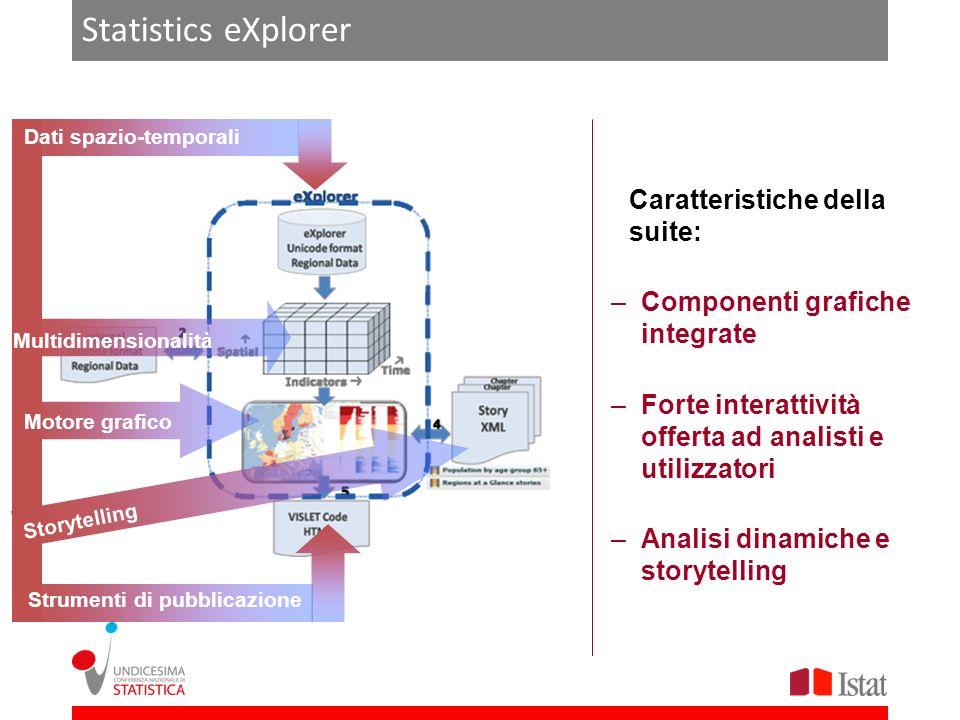 Statistics eXplorer Multidimensionalità Dati spazio-temporali Motore grafico Storytelling Strumenti di pubblicazione Caratteristiche della suite: –Com