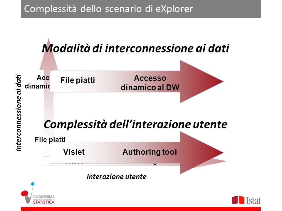 Interconnessione ai dati Interazione utente Vislet Authoring tool Accesso dinamico al DW File piatti Complessità dello scenario di eXplorer Complessit
