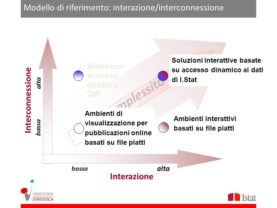 Modello di riferimento: interazione/interconnessione Interazione Complessità alta bassa alta Soluzioni interattive basate su accesso dinamico ai dati