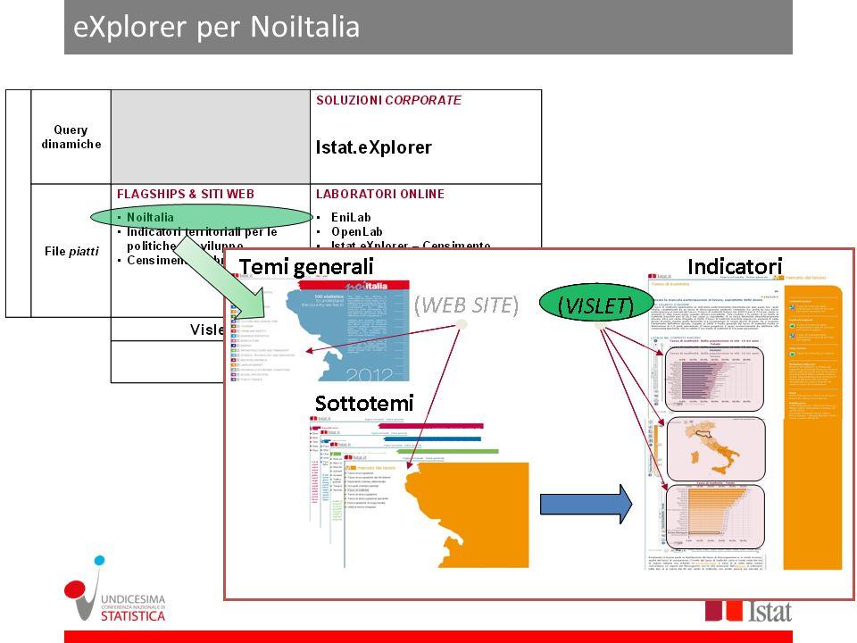 eXplorer per il censimento (1) Sistema multilingua (Italiano/inglese) Esportazione dei dati Condivisione social network Codice embedding Vista tabellare Vista grafici Semplice sistema di navigazione
