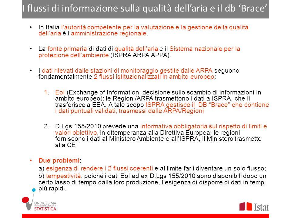 I flussi di informazione sulla qualità dellaria e il db Brace In Italia lautorità competente per la valutazione e la gestione della qualità dellaria è