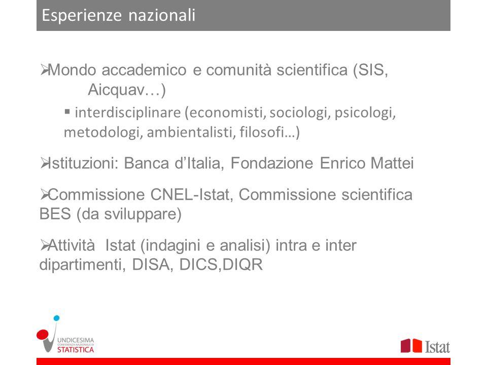 Esperienze nazionali Mondo accademico e comunità scientifica (SIS, Aicquav…) interdisciplinare (economisti, sociologi, psicologi, metodologi, ambienta