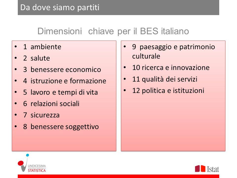 Da dove siamo partiti Dimensioni chiave per il BES italiano 9 paesaggio e patrimonio culturale 10 ricerca e innovazione 11 qualità dei servizi 12 poli