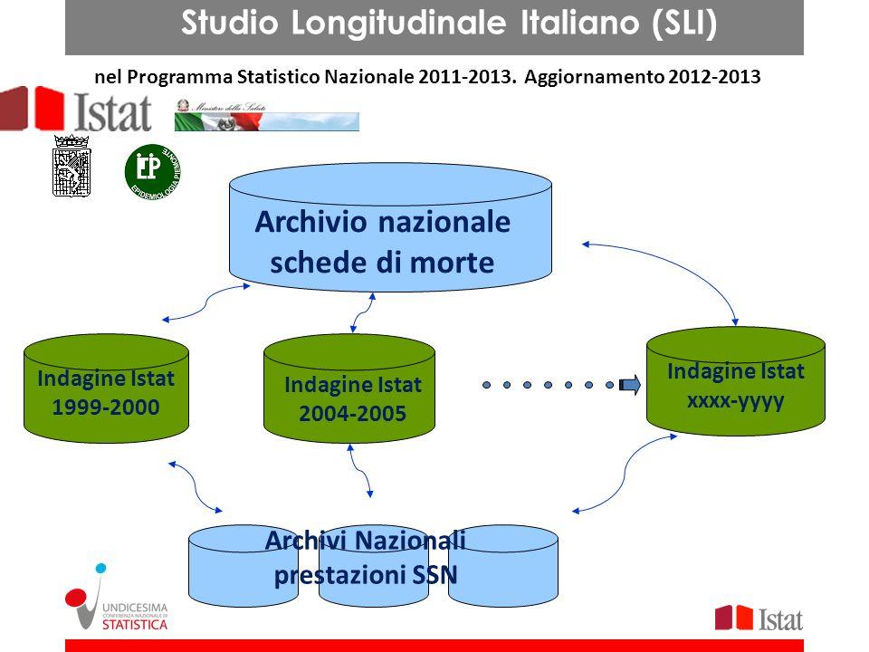 Indagine Istat 1999-2000 Archivio nazionale schede di morte Indagine Istat 2004-2005 Indagine Istat xxxx-yyyy Archivi Nazionali prestazioni SSN Studio