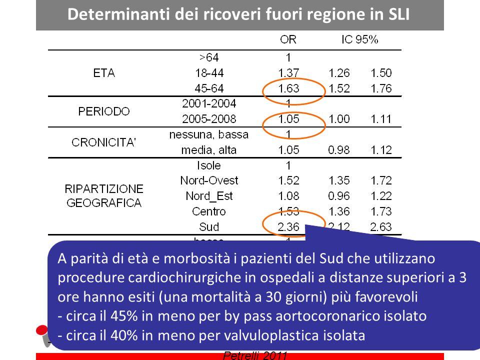 Determinanti dei ricoveri fuori regione in SLI A parità di età e morbosità i pazienti del Sud che utilizzano procedure cardiochirurgiche in ospedali a