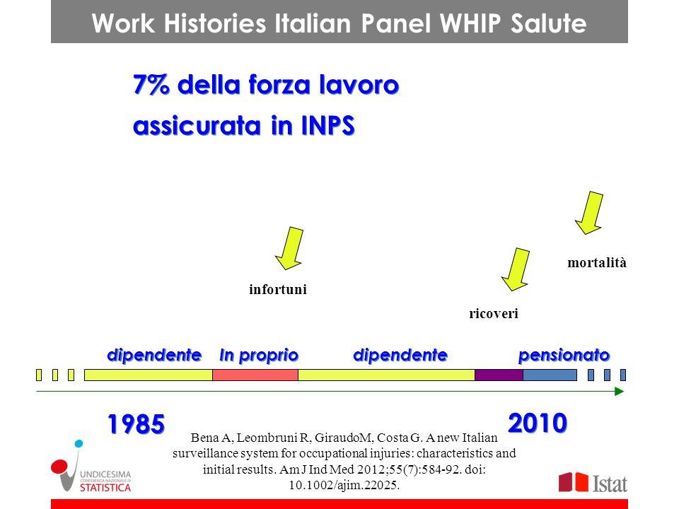 Work Histories Italian Panel WHIP Salute 7% della forza lavoro assicurata in INPS dipendente In proprio dipendente pensionato 1985 2010 infortuni rico