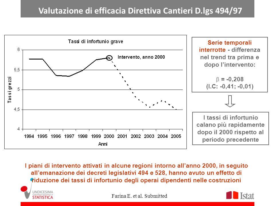 Intervento, anno 2000 I tassi di infortunio calano più rapidamente dopo il 2000 rispetto al periodo precedente I piani di intervento attivati in alcun