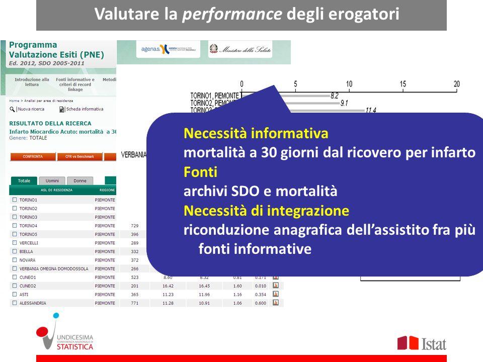 Valutare la performance degli erogatori Necessità informativa mortalità a 30 giorni dal ricovero per infarto Fonti archivi SDO e mortalità Necessità d