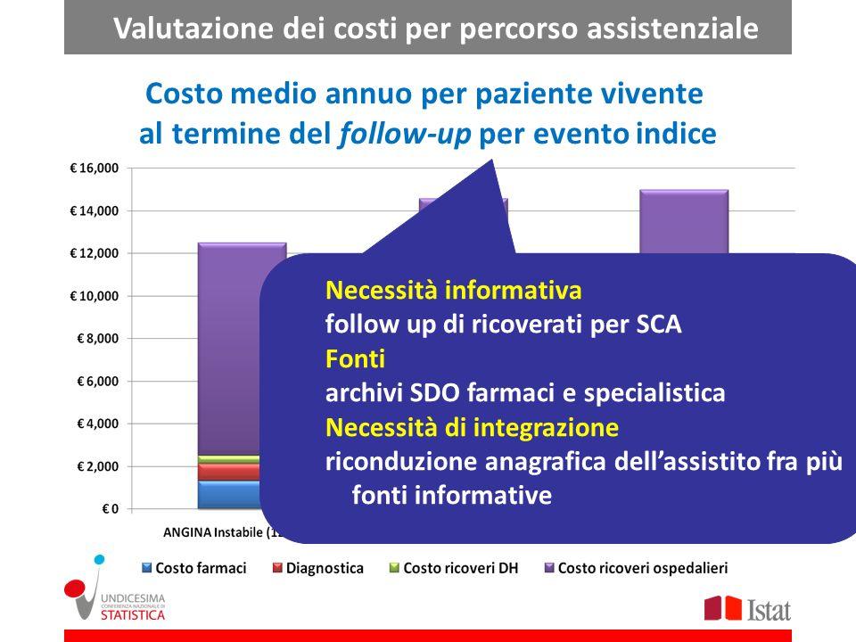 Costo medio annuo per paziente vivente al termine del follow-up per evento indice Necessità informativa follow up di ricoverati per SCA Fonti archivi