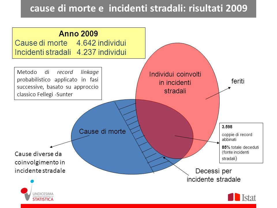 Cause di morte Individui coinvolti in incidenti stradali Anno 2009 Cause di morte 4.642 individui Incidenti stradali 4.237 individui Cause diverse da coinvolgimento in incidente stradale feriti Decessi per incidente stradale 3.598 coppie di record abbinati 85% totale deceduti (fonte incidenti stradali ) Metodo di record linkage probabilistico applicato in fasi successive, basato su approccio classico Fellegi -Sunter cause di morte e incidenti stradali: risultati 2009