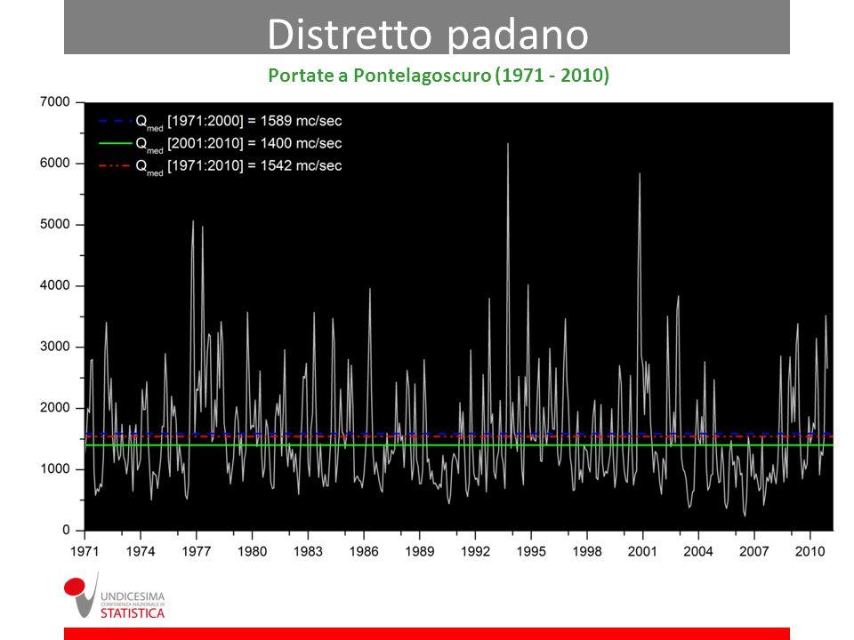Portate a Pontelagoscuro (1971 - 2010) Distretto padano