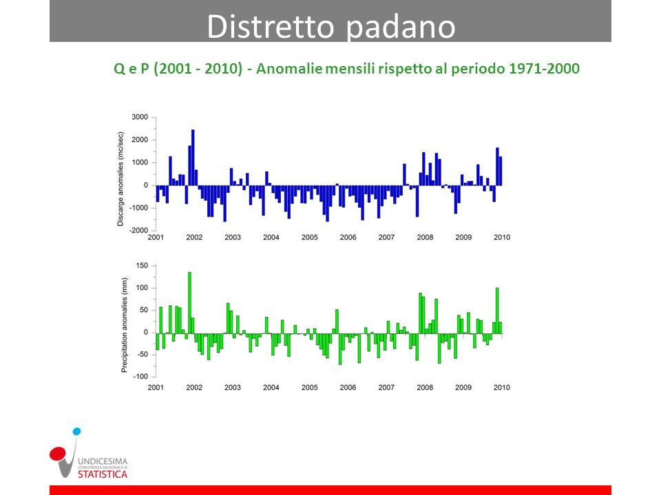 Q e P (2001 - 2010) - Anomalie mensili rispetto al periodo 1971-2000 Distretto padano