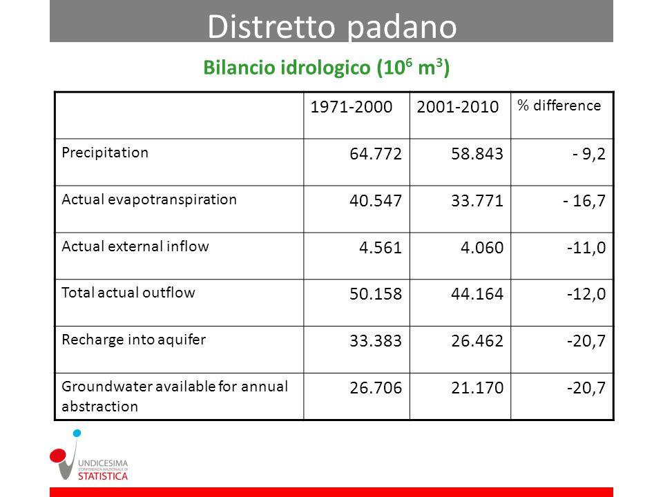 Bilancio idrologico (10 6 m 3 ) Distretto padano 1971-20002001-2010 % difference Precipitation 64.77258.843- 9,2 Actual evapotranspiration 40.54733.77
