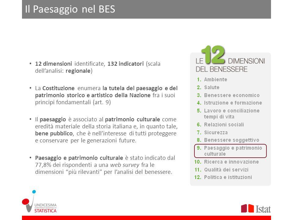 Il Paesaggio nel BES 12 dimensioni identificate, 132 indicatori (scala dellanalisi: regionale) La Costituzione enumera la tutela del paesaggio e del p