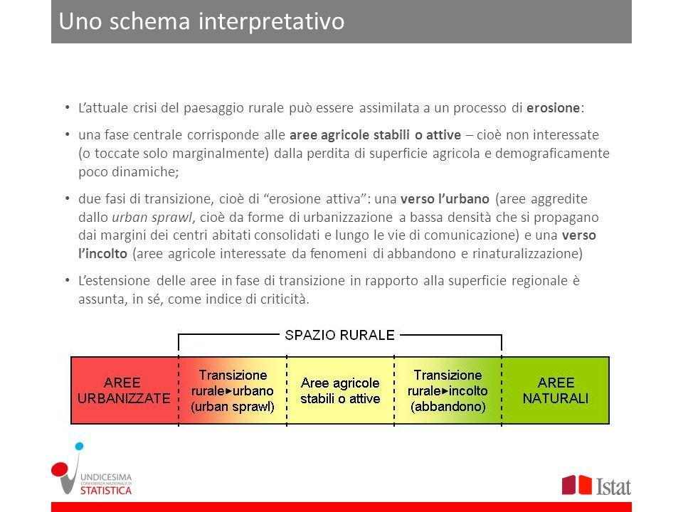 Uno schema interpretativo Lattuale crisi del paesaggio rurale può essere assimilata a un processo di erosione: una fase centrale corrisponde alle aree